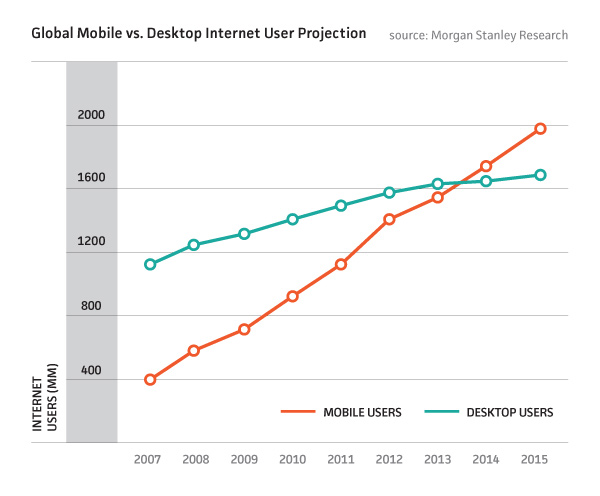 Mobile vs Desktop Internet Use