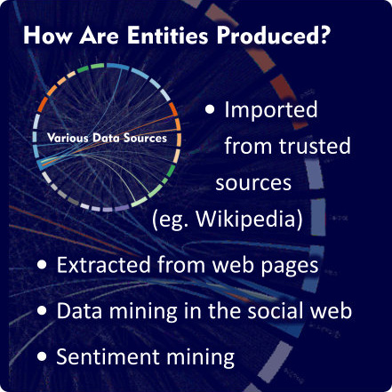 How are search entities produced?